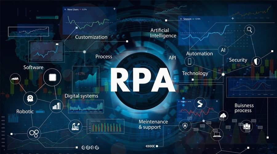 How does RPA and Process Mining Support Digital Transformation